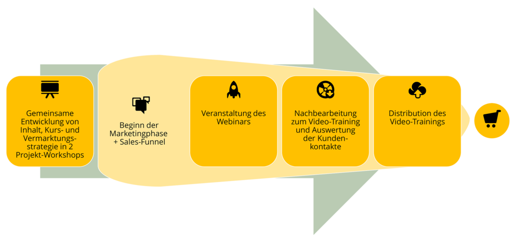 Die Schritte Produktion eines erfolgreichen Webinars.